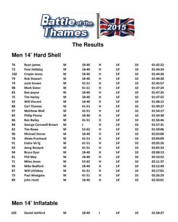 Results 14 men