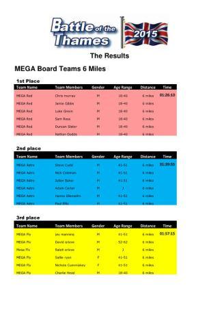 Results MEGA Board