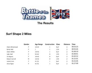 Results surf 2 miles