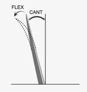 Difference between Flex and Cant