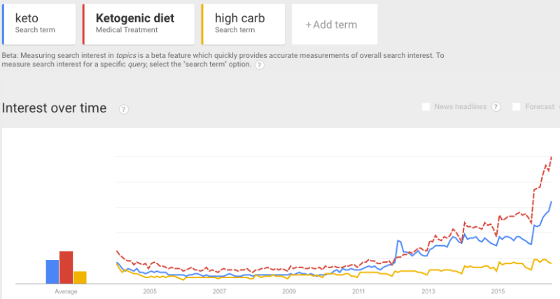 google trends keto