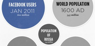 Como Seria o Mundo Sem O Facebook