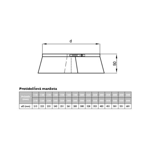 Nerezová protidešťová manžeta, pro systémy s izolací 50 mm