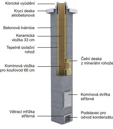 Skladba systémového komína Schiedel STABIL