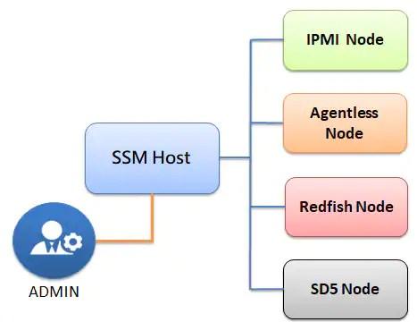 SSM Sistem Mimarisi