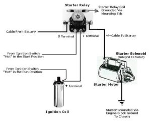 Starter Relay  Solenoid Wiring 86  Ford Bronco Forum