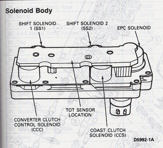 e4od solenoid body?resize\\\\\\\=565%2C513\\\\\\\&ssl\\\\\\\=1 tcc wiring diagram tps wiring diagram \u2022 edmiracle co  at panicattacktreatment.co