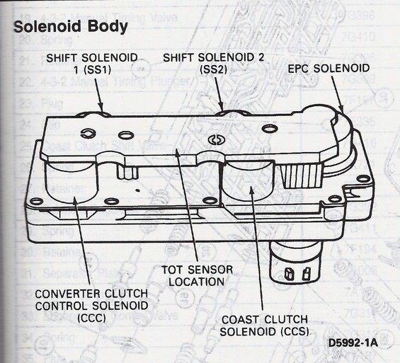 e4od solenoid body?resize\\\\\\\=565%2C513\\\\\\\&ssl\\\\\\\=1 tcc wiring diagram tps wiring diagram \u2022 edmiracle co  at bakdesigns.co