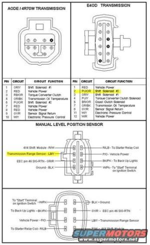 1992 Ford Bronco Diagrams pictures, videos, and sounds