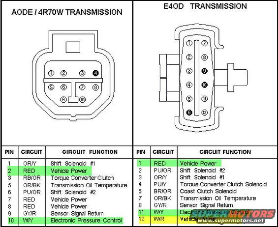 ford e4od transmission wiring harness  wiring diagram