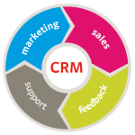 A Closer Look At Customer-Centric Strategy In CRM