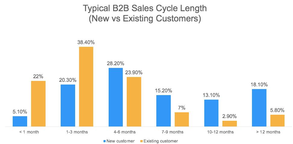 B2B sales cycle length