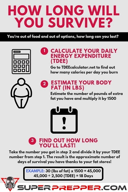 How Long Can An Obese Person Survive Without Food