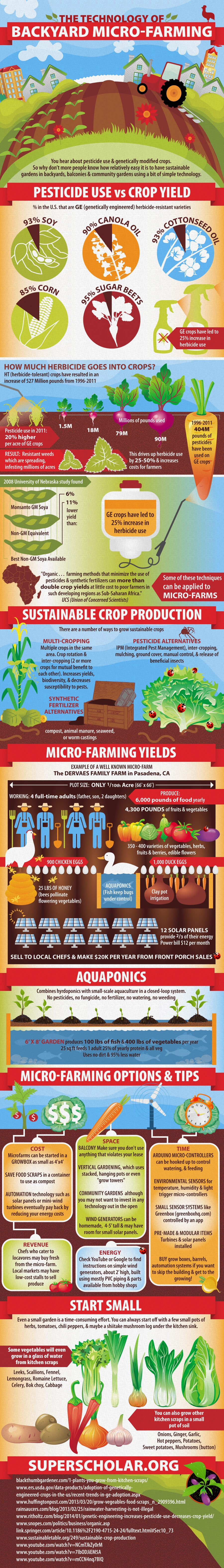 Backyard Micro-Farming