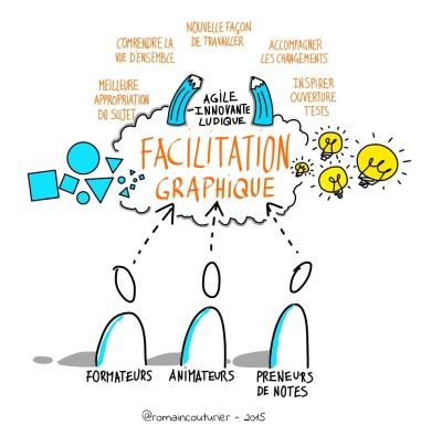 Facilitation graphique