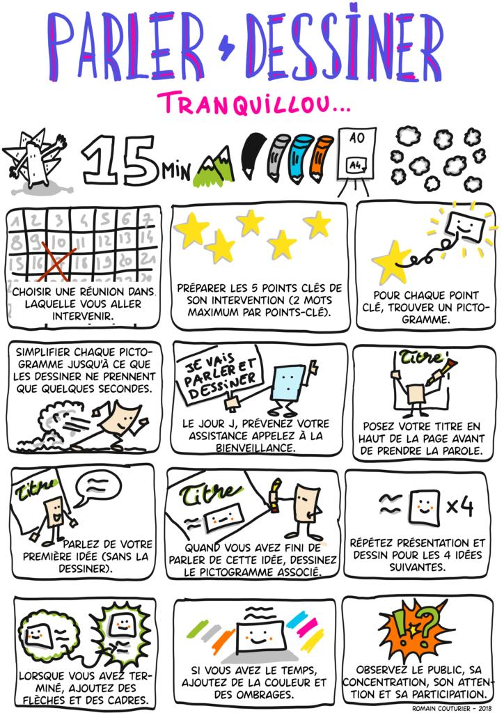 Les étapes pour un parler-dessiner réussi