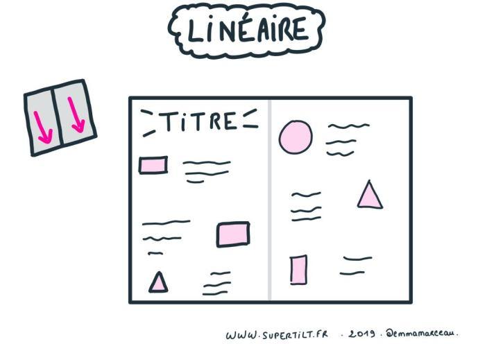 Architecture linéaire