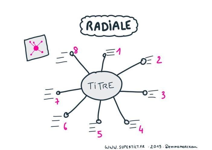 Architecture radiale