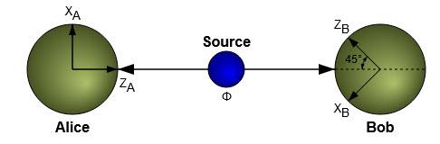 Diagram of the EPR paradox