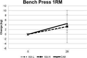 bench press w/ buffered creatine