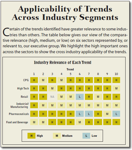 Applicability of Trends Across Industry Segments