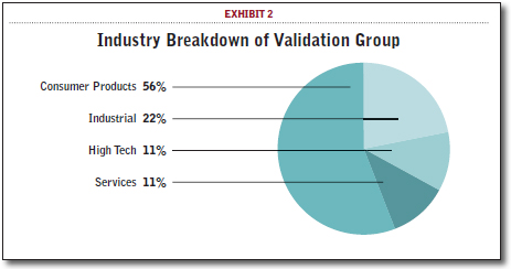 Industry Breakdown of Validation Group