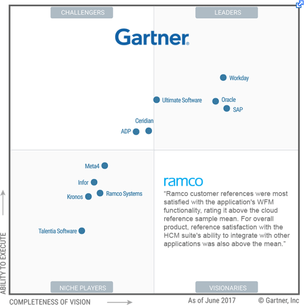 Gartner's 2017 Magic Quadrant for Cloud Based Human ...