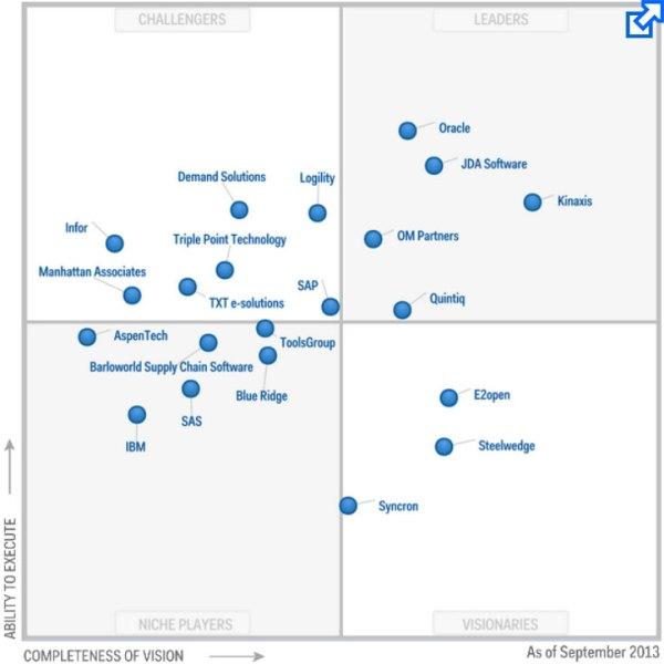 JDA Software: Leader in ALL of Gartner's Supply Chain ...
