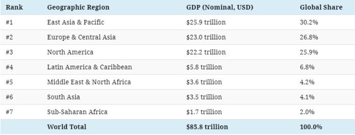 The World Bank also provides a regional breakdown of global GDP, which helps to give additional perspective