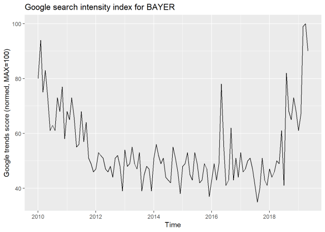 Digital trace data streaming - Google search intensity for Bayer search term
