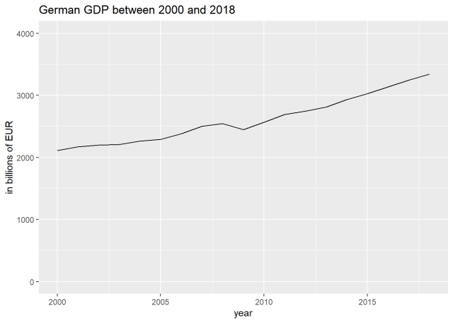 German GDP between 2000 and 2019, based on OECD data retrieved in R