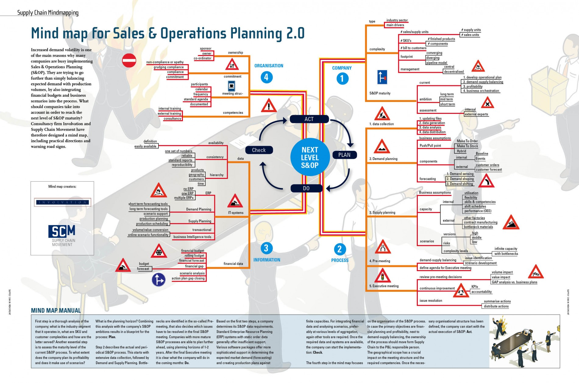 Mind Map For Sales Amp Operations Planning 2 0