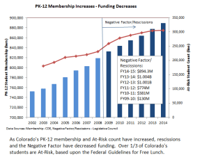 PK-12_Membership_Increases_Funding_Decreases