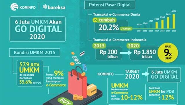Potensi Pasar Digital