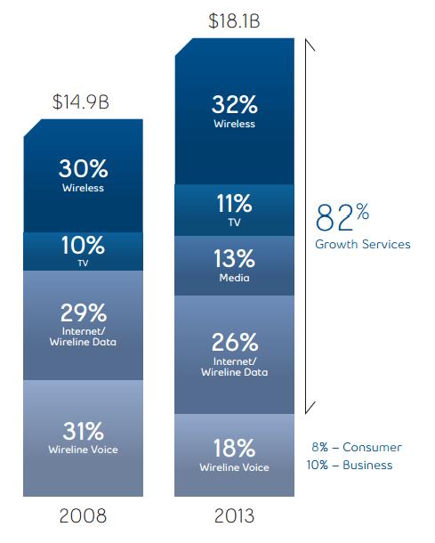 BCE Revenue Breakdown