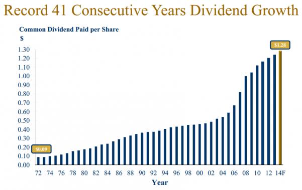 FTS Dividends