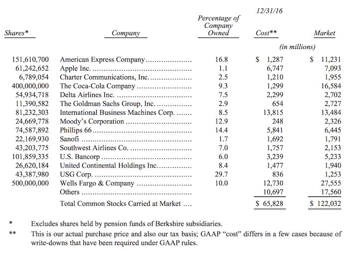 Berkshire Hathaway Common Stocks Table