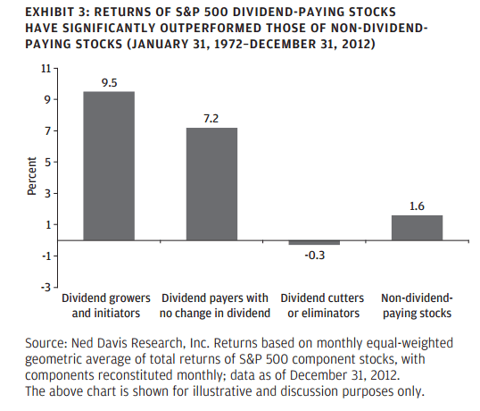 Dividend Stocks Outperform