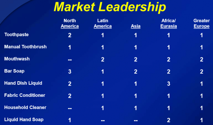 Colgate Market Leadership