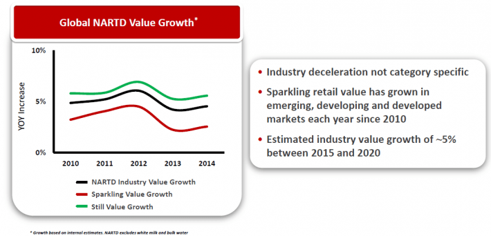 Global Bevearge Value Growth