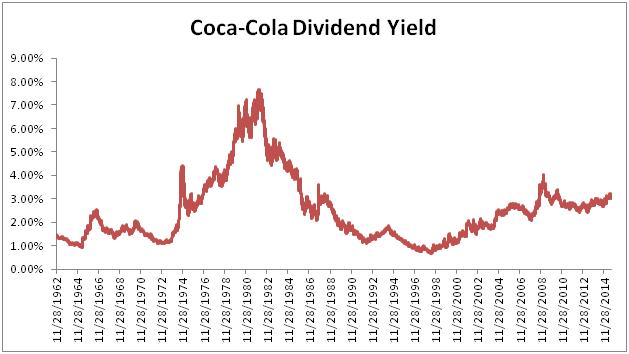 Coca-Cola Long-Term Yield