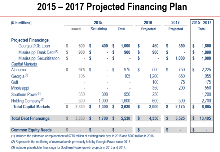Southern Company Financing Plan
