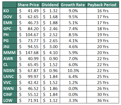 Dividend Kings Payback Period