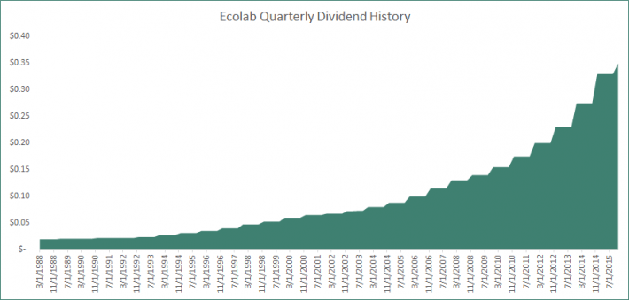 Ecolab Dividend History