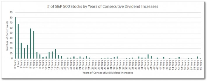 S&P 500 Stocks by Years of Consecutive Dividend Increases