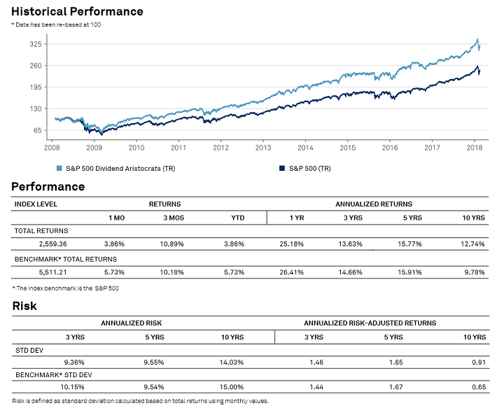 Dividend Aristocrats Performance and Risk
