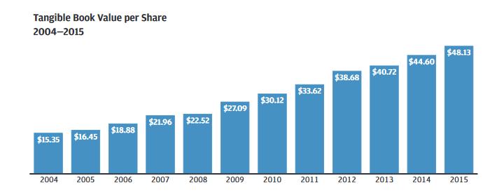 JPM Book Value Per Share