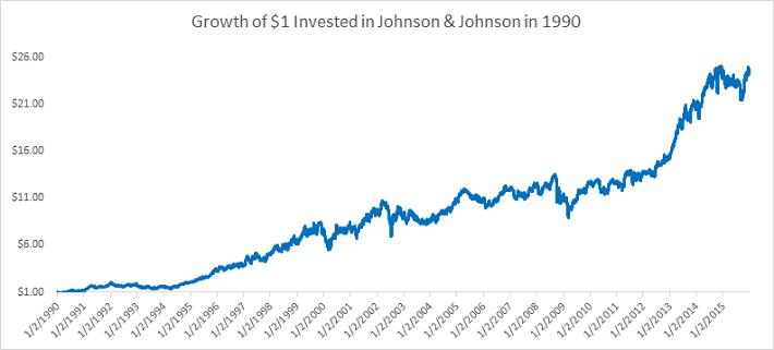 Johnson & Johnson 1990