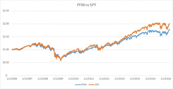 PFM vs SPY