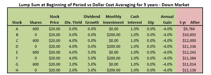 Lump Sum vs Dollar Cost Averaging In Bear Markets